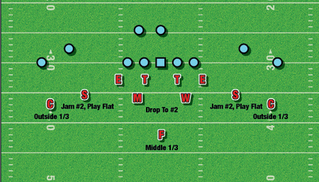 very simply put, from our shell look our two outside safeties walk down and  rob just like we would in a 4-4 (see diagram 2)
