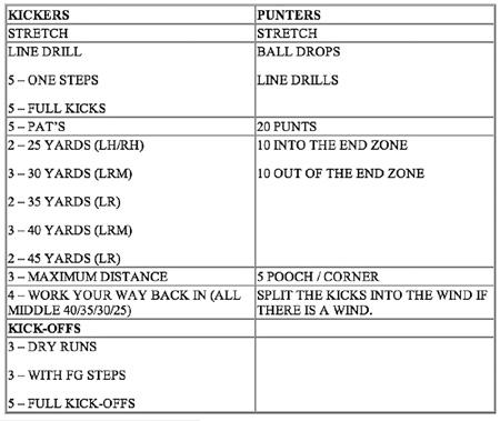 football practice plan template excel