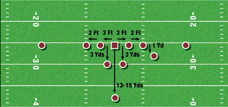 Punt Return Formations Our Loco Punt Formation