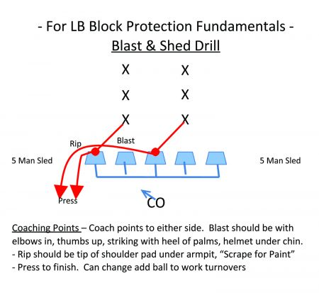 American Football Monthly - Drills Report (Expanded) – 'The