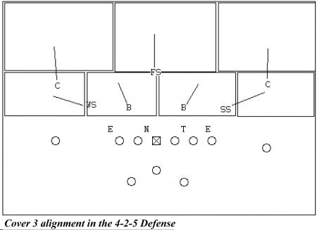 playing cover 2 & cover 4 in the 4-2-5 scheme: whether you are playing with  a 1-high safety alignment or a 2-high safety look, cover 2 becomes a simple  and